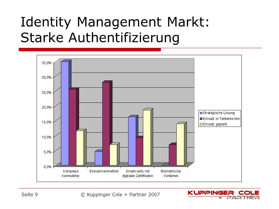 Identity Management Markt: Starke Authentifizierung