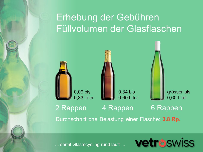 Erhebung der Gebühren Füllvolumen der Glasflaschen