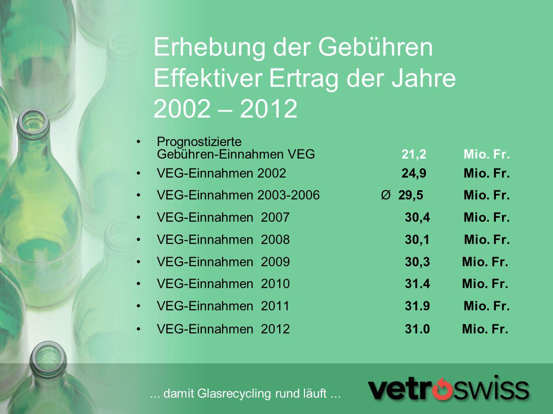 Erhebung der Gebühren Effektiver Ertrag der Jahre 2002 – 2012