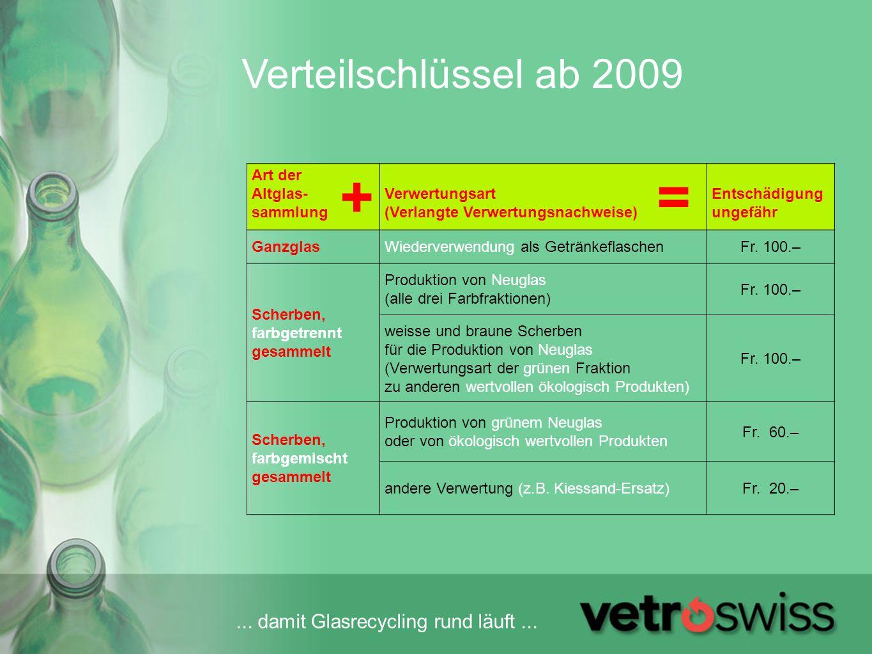 + = Verteilschlüssel ab 2009 Art der Altglas- sammlung Verwertungsart