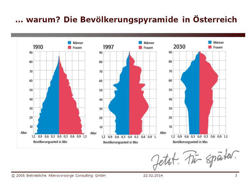 … warum Die Bevölkerungspyramide in Österreich