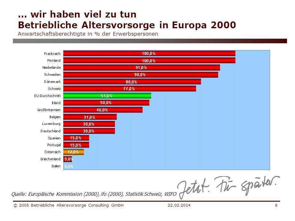 … wir haben viel zu tun Betriebliche Altersvorsorge in Europa 2000 Anwartschaftsberechtigte in % der Erwerbspersonen