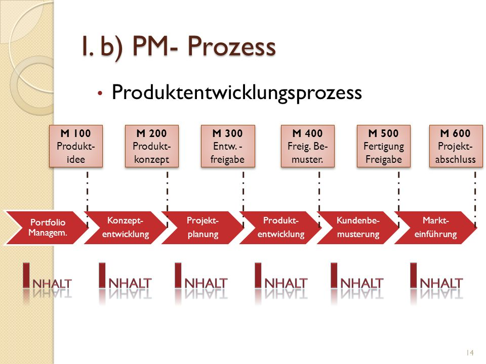 Inhalt Inhalt Inhalt Inhalt Inhalt Inhalt I. b) PM- Prozess