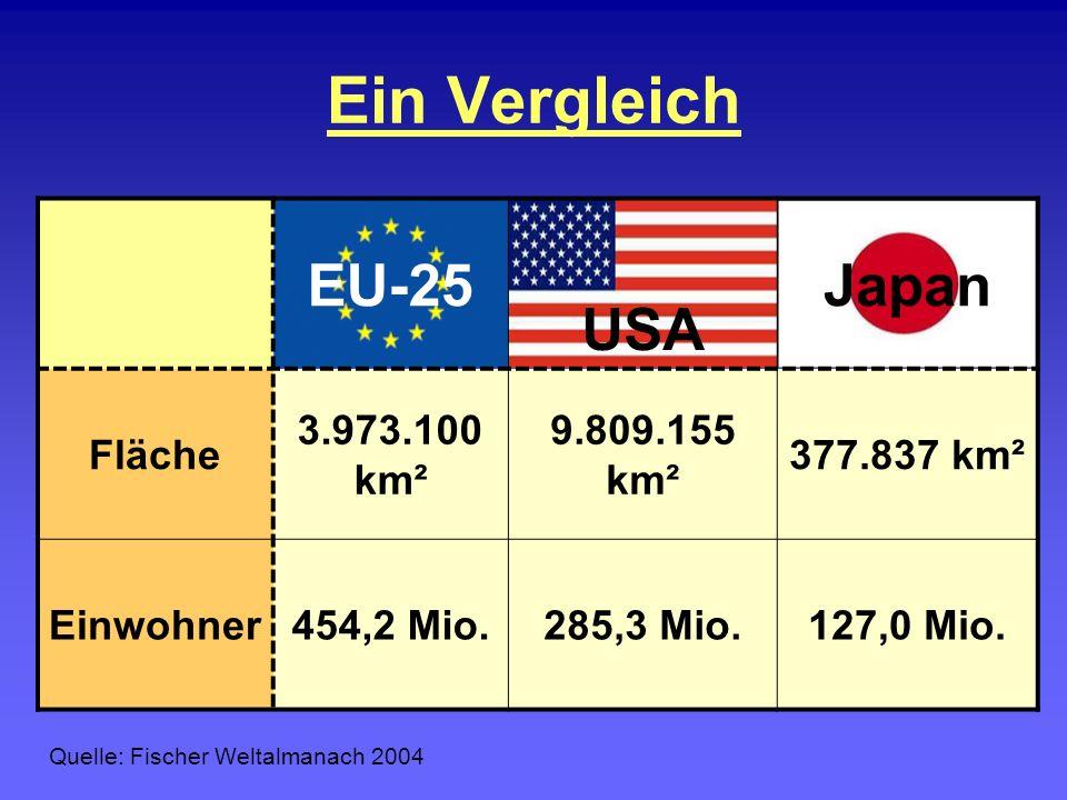Ein Vergleich EU-25 USA Japan Fläche 3.973.100 km² 9.809.155 km²