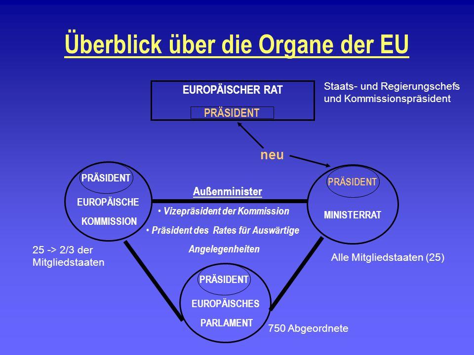 Überblick über die Organe der EU