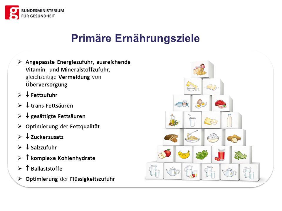 Primäre Ernährungsziele