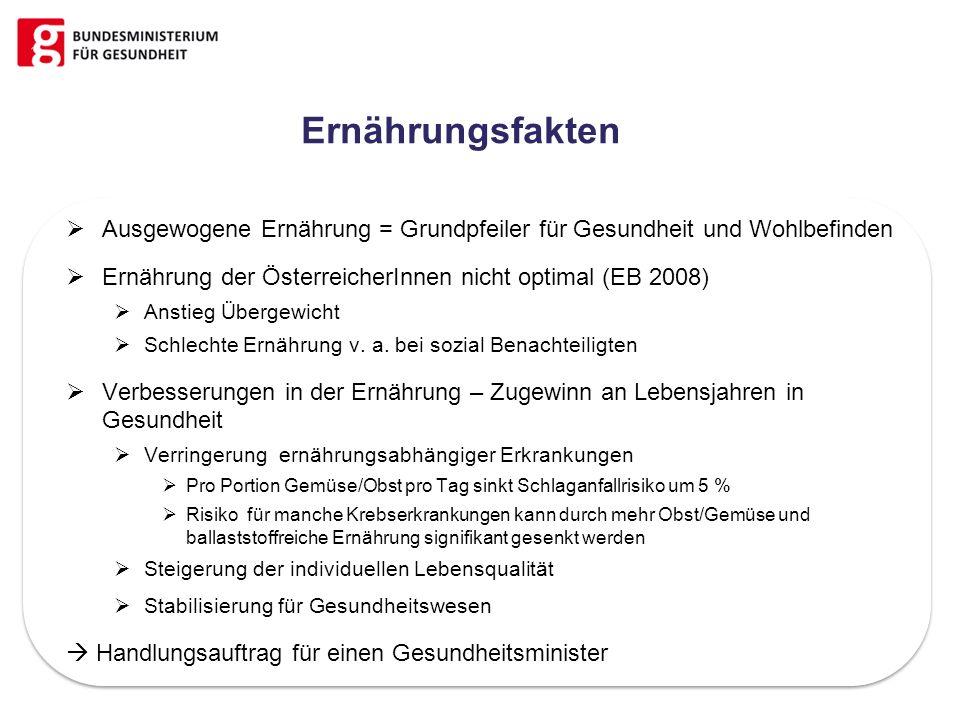 Ernährungsfakten Ausgewogene Ernährung = Grundpfeiler für Gesundheit und Wohlbefinden. Ernährung der ÖsterreicherInnen nicht optimal (EB 2008)