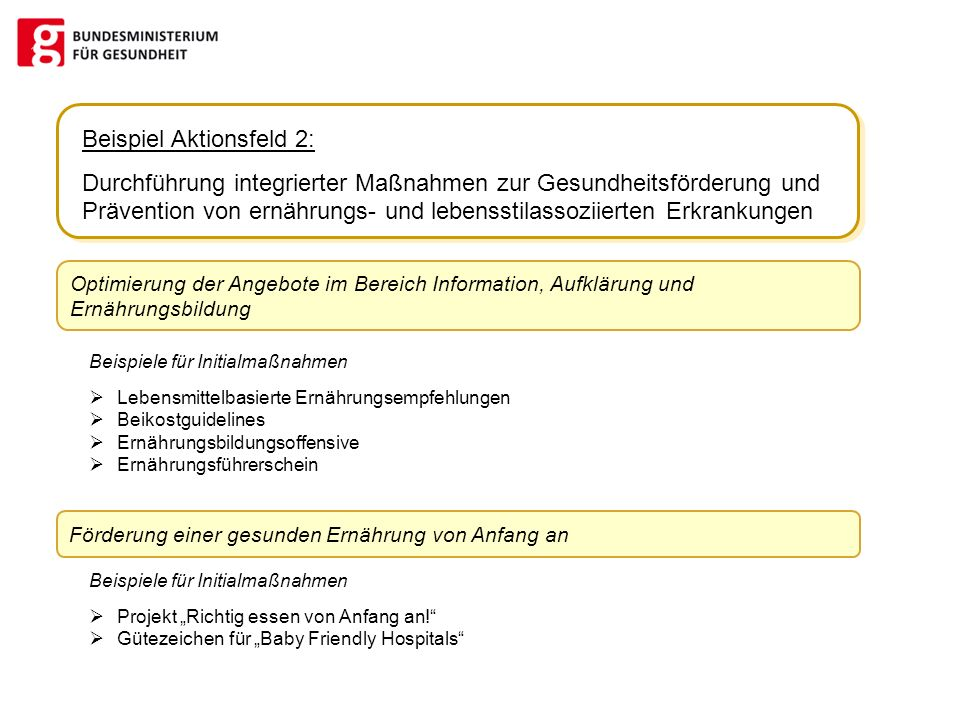 Beispiel Aktionsfeld 2: