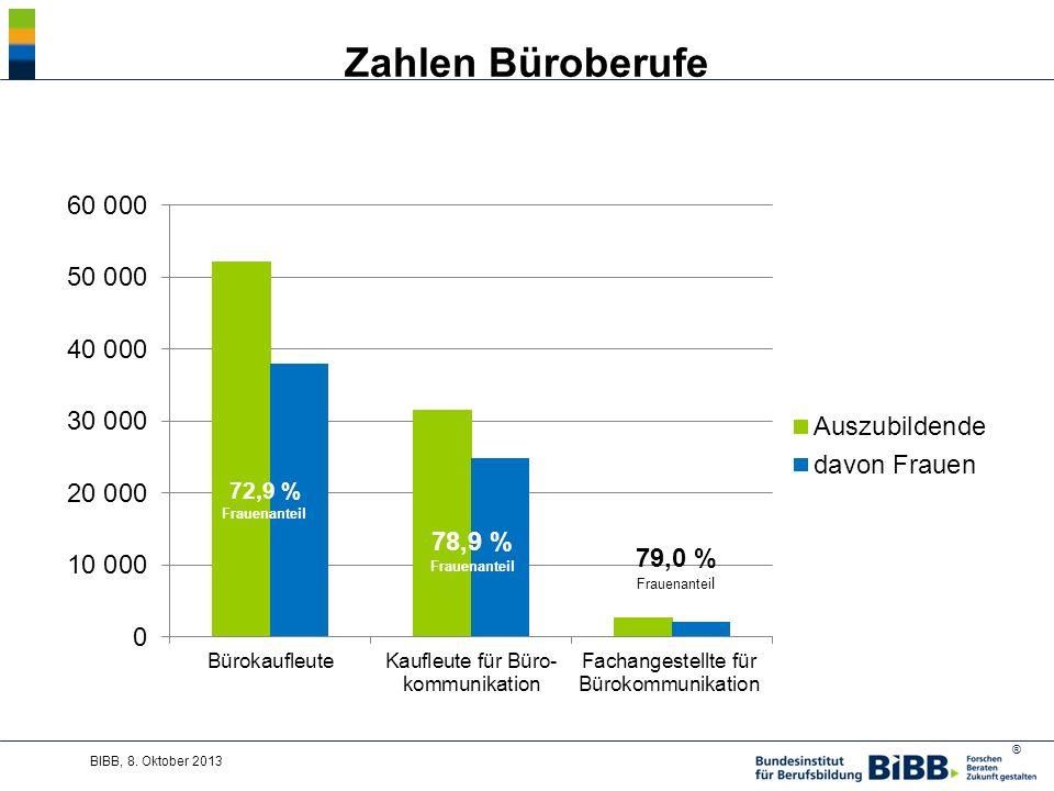 Zahlen Büroberufe BIBB, 8. Oktober 2013