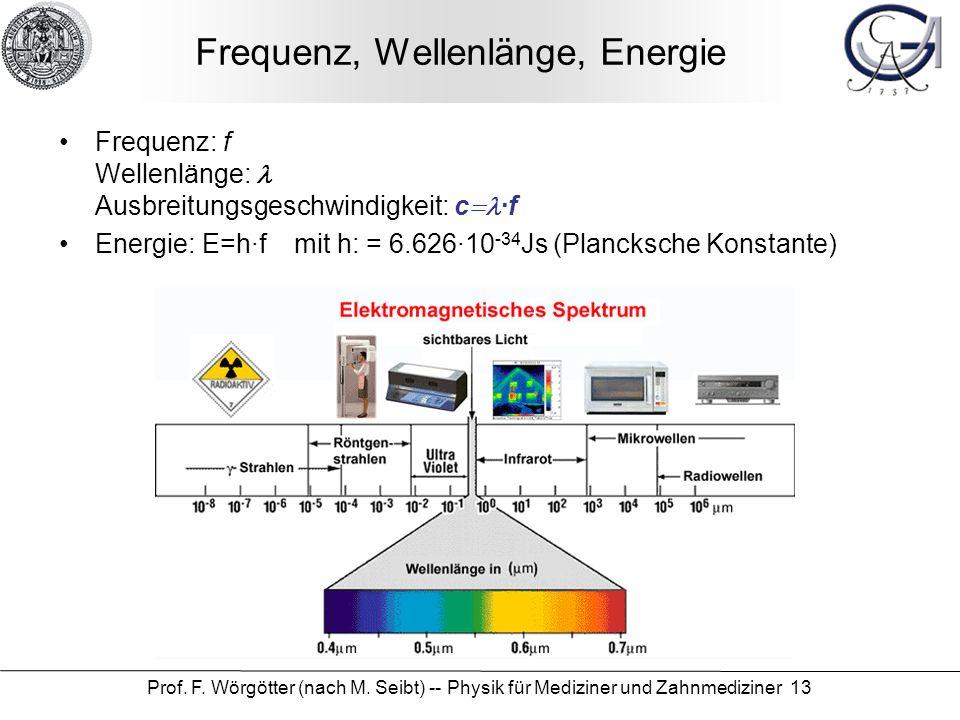 Frequenz, Wellenlänge, Energie