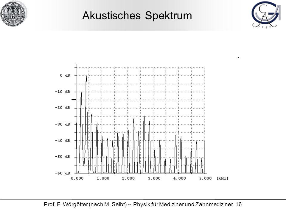 Akustisches Spektrum Prof. F. Wörgötter (nach M.