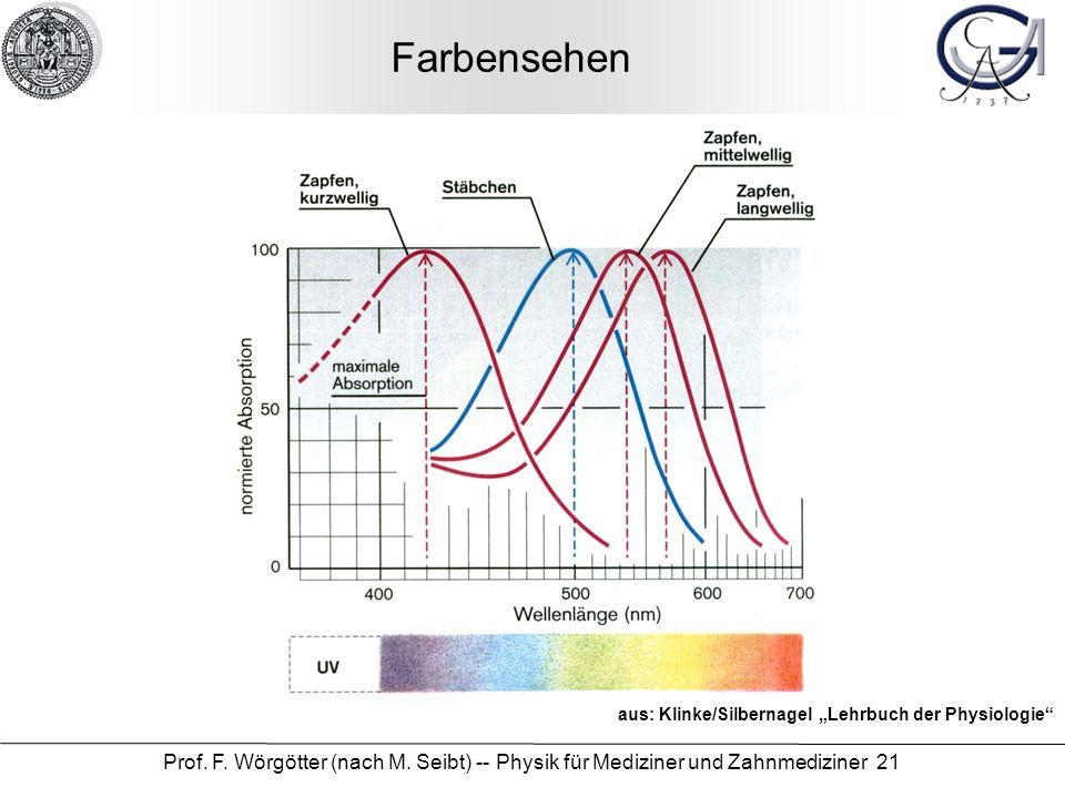 """Farbensehen aus: Klinke/Silbernagel """"Lehrbuch der Physiologie Prof."""