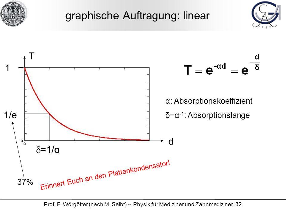 graphische Auftragung: linear