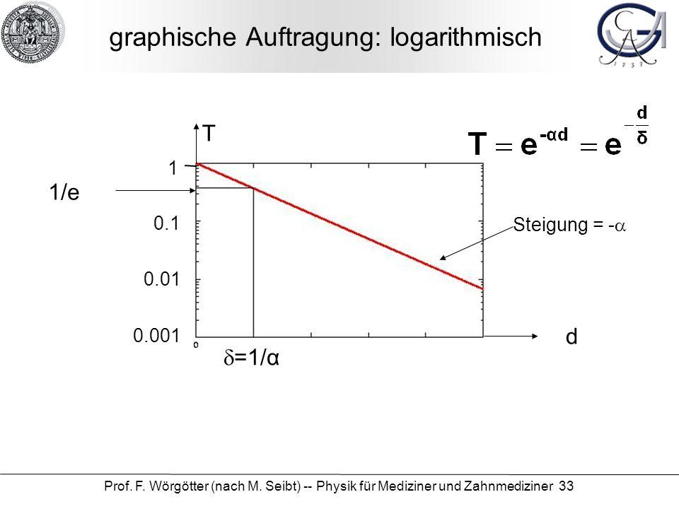 graphische Auftragung: logarithmisch