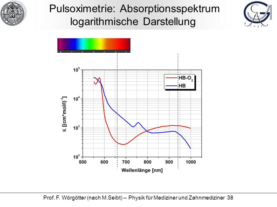 Pulsoximetrie: Absorptionsspektrum logarithmische Darstellung