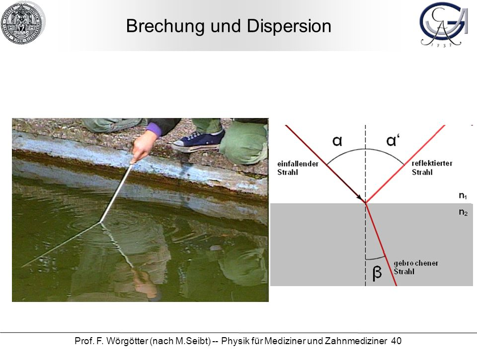 Brechung und Dispersion