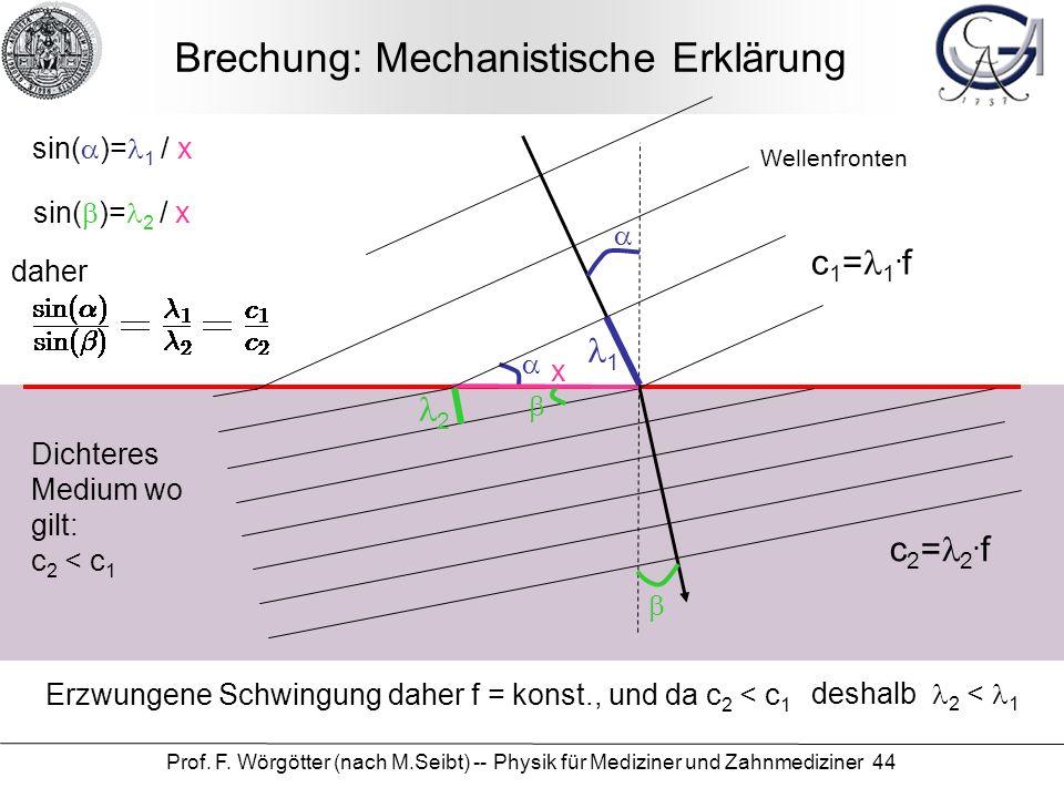 Brechung: Mechanistische Erklärung