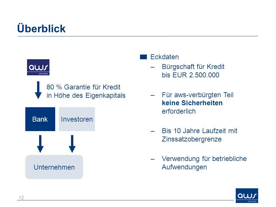 Überblick Eckdaten Bürgschaft für Kredit bis EUR 2.500.000