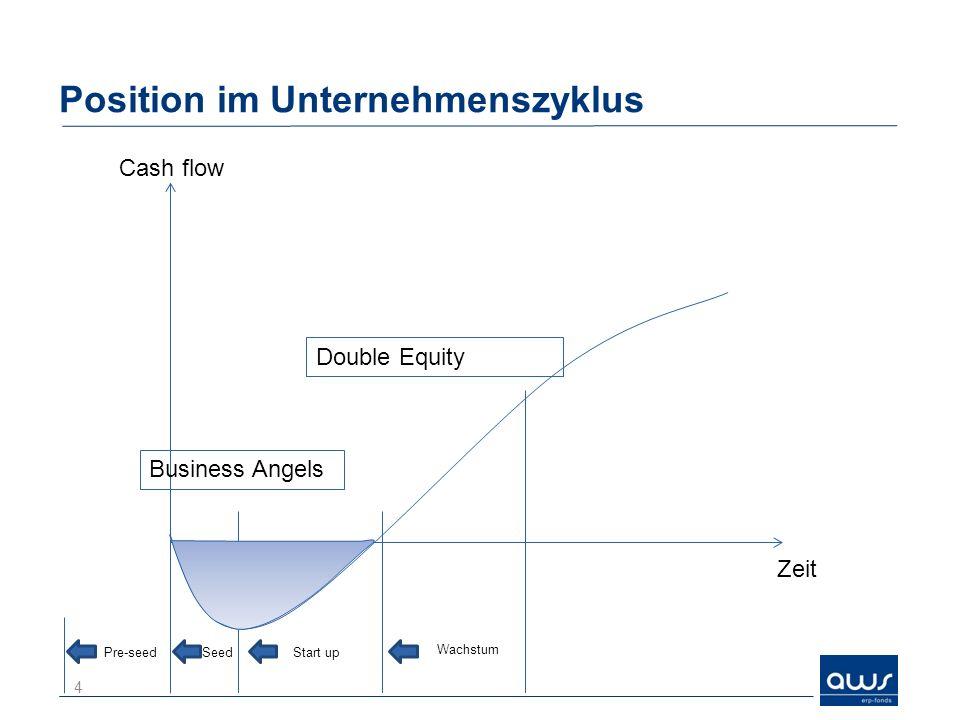 Position im Unternehmenszyklus