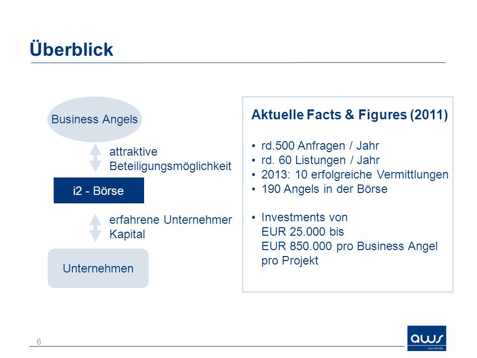 Überblick Aktuelle Facts & Figures (2011) Business Angels
