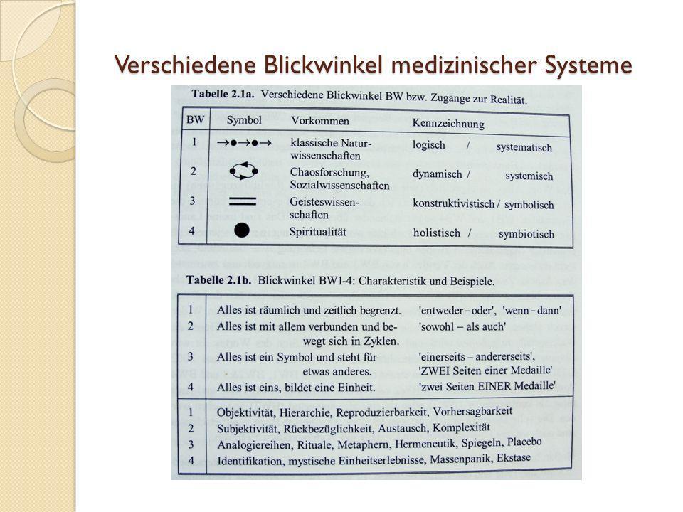 Verschiedene Blickwinkel medizinischer Systeme