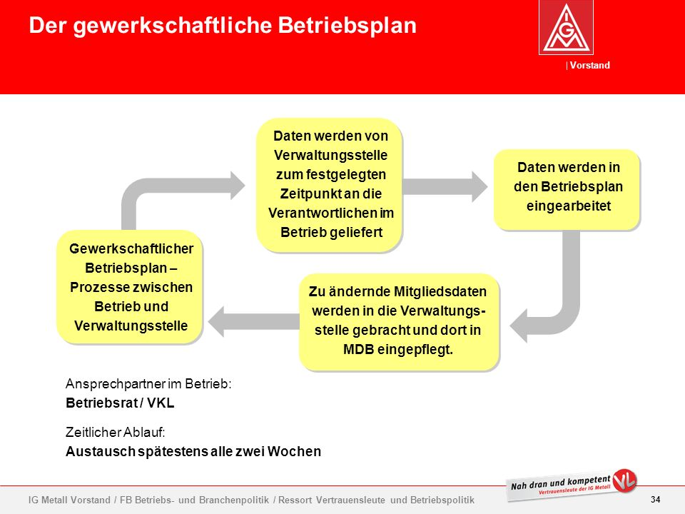 Der gewerkschaftliche Betriebsplan