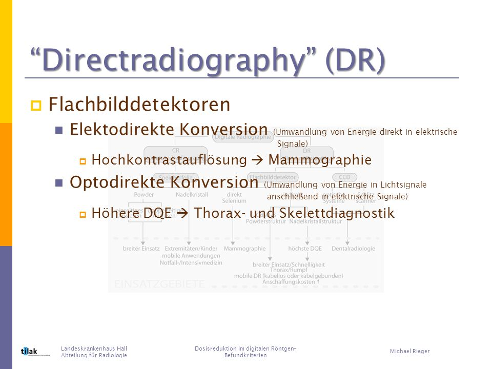 Directradiography (DR)