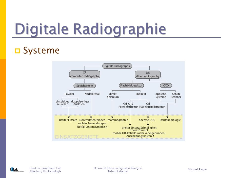 Digitale Radiographie