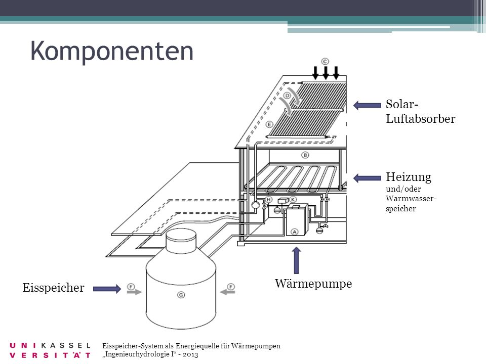 Komponenten Solar-Luftabsorber Heizung und/oder Warmwasser-speicher