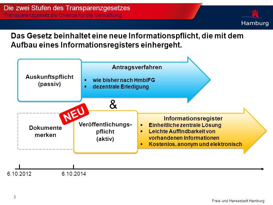 Informationsregister Veröffentlichungs-pflicht