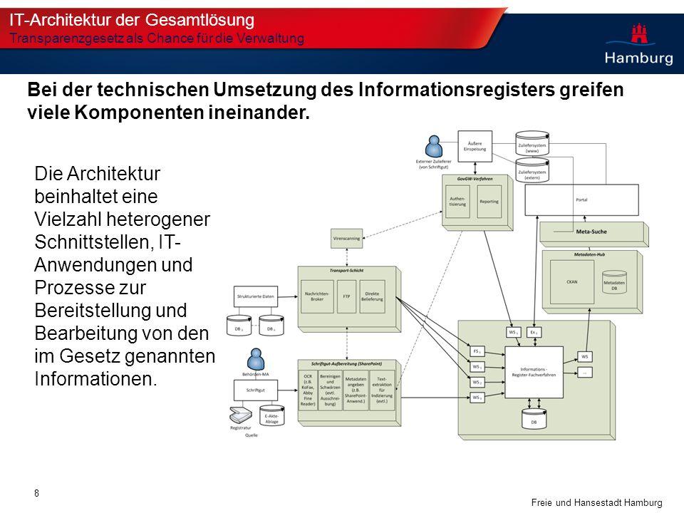 IT-Architektur der Gesamtlösung