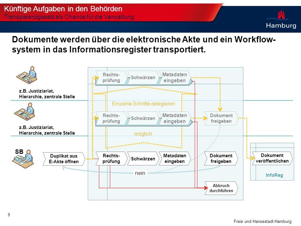 Duplikat aus E-Akte öffnen Dokument veröffentlichen