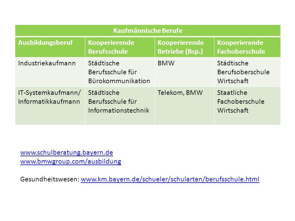 Kaufmännische Berufe Ausbildungsberuf. Kooperierende Berufsschule. Kooperierende Betriebe (Bsp.) Kooperierende Fachoberschule.