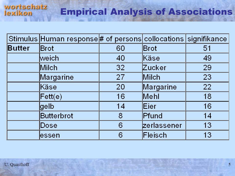 Empirical Analysis of Associations