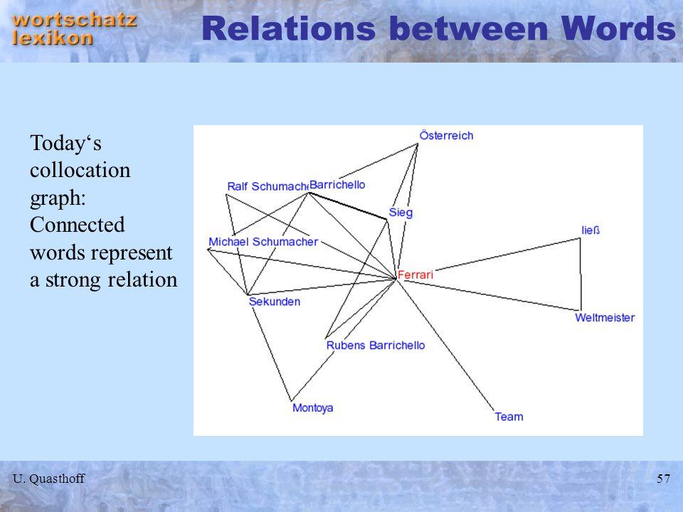 Relations between Words