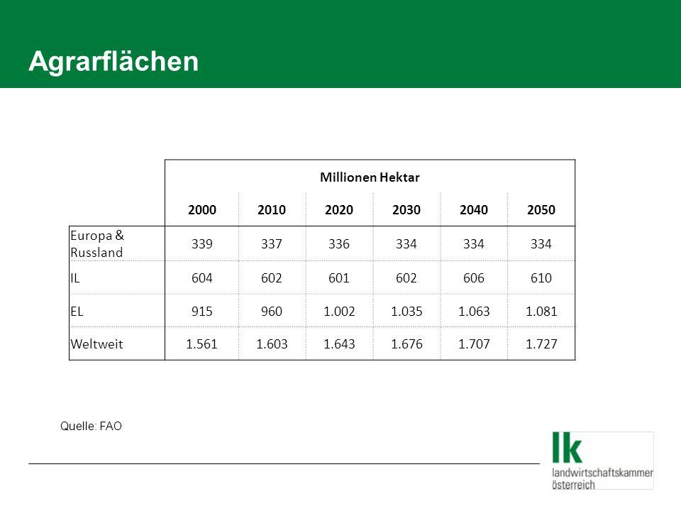 Agrarflächen Millionen Hektar 2000 2010 2020 2030 2040 2050