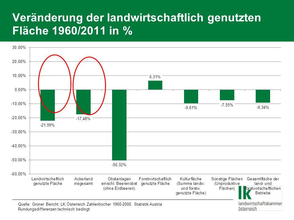 Veränderung der landwirtschaftlich genutzten Fläche 1960/2011 in %