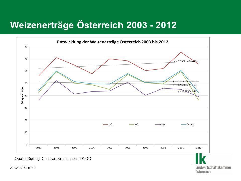 Weizenerträge Österreich 2003 - 2012