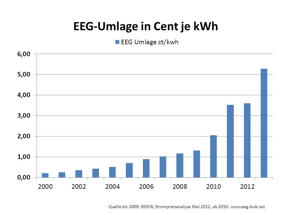 Quelle bis 2009: BDEW, Strompreisanalyse Mai 2012, ab 2010: www