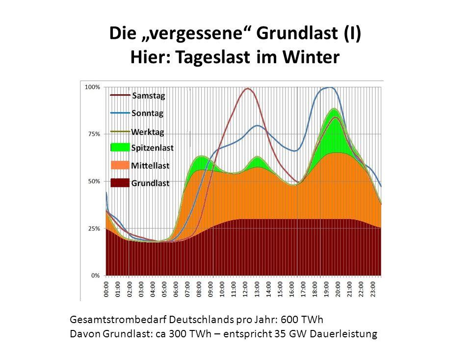 "Die ""vergessene Grundlast (I) Hier: Tageslast im Winter"