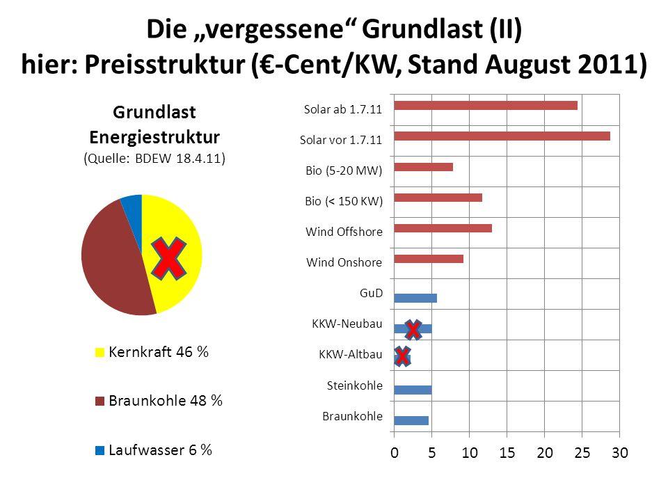 """Die """"vergessene Grundlast (II) hier: Preisstruktur (€-Cent/KW, Stand August 2011)"""