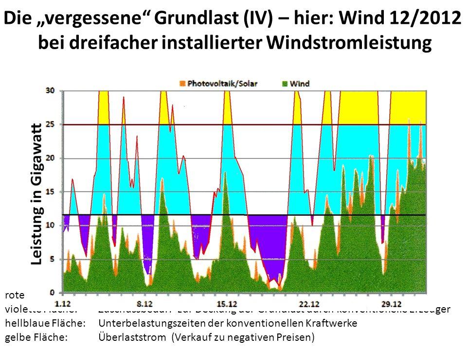 "Die ""vergessene Grundlast (IV) – hier: Wind 12/2012"