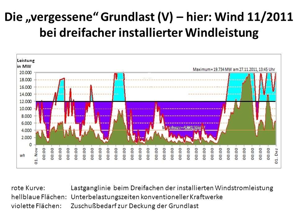 "Die ""vergessene Grundlast (V) – hier: Wind 11/2011"