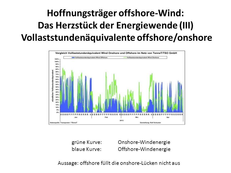 Hoffnungsträger offshore-Wind: Das Herzstück der Energiewende (III)
