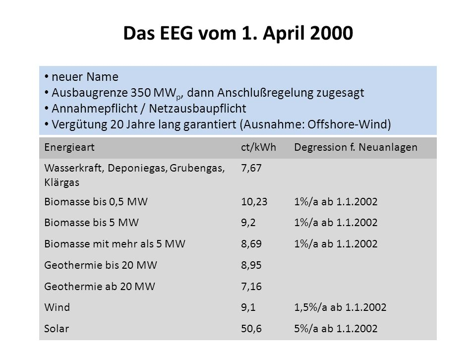 Das EEG vom 1. April 2000 neuer Name