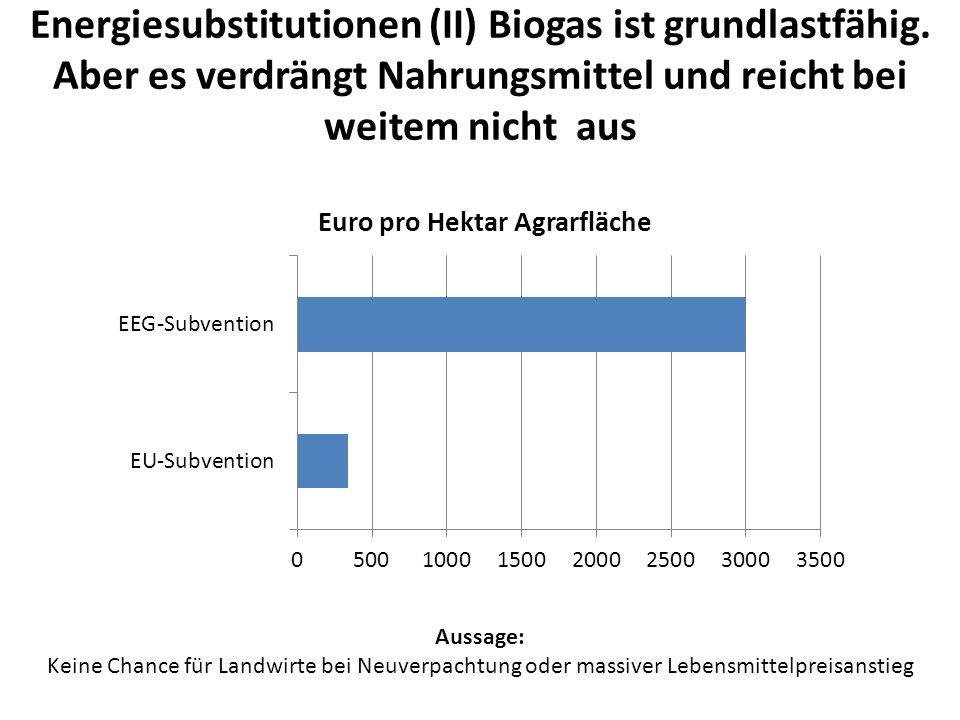 Energiesubstitutionen (II) Biogas ist grundlastfähig