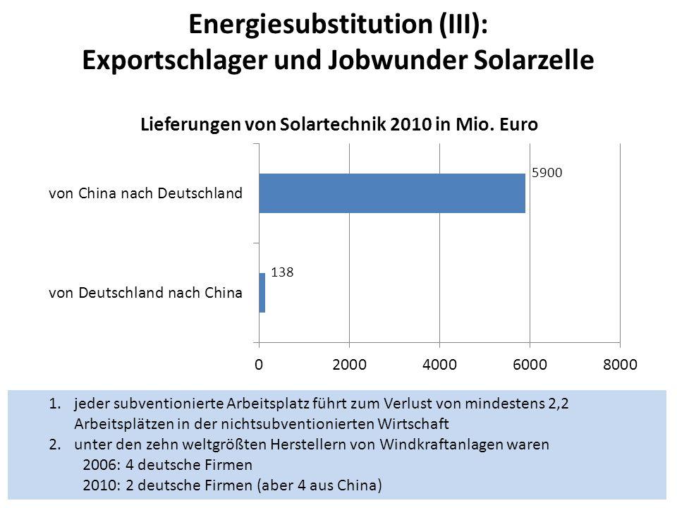 Energiesubstitution (III): Exportschlager und Jobwunder Solarzelle