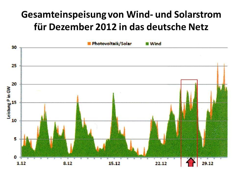 Gesamteinspeisung von Wind- und Solarstrom für Dezember 2012 in das deutsche Netz