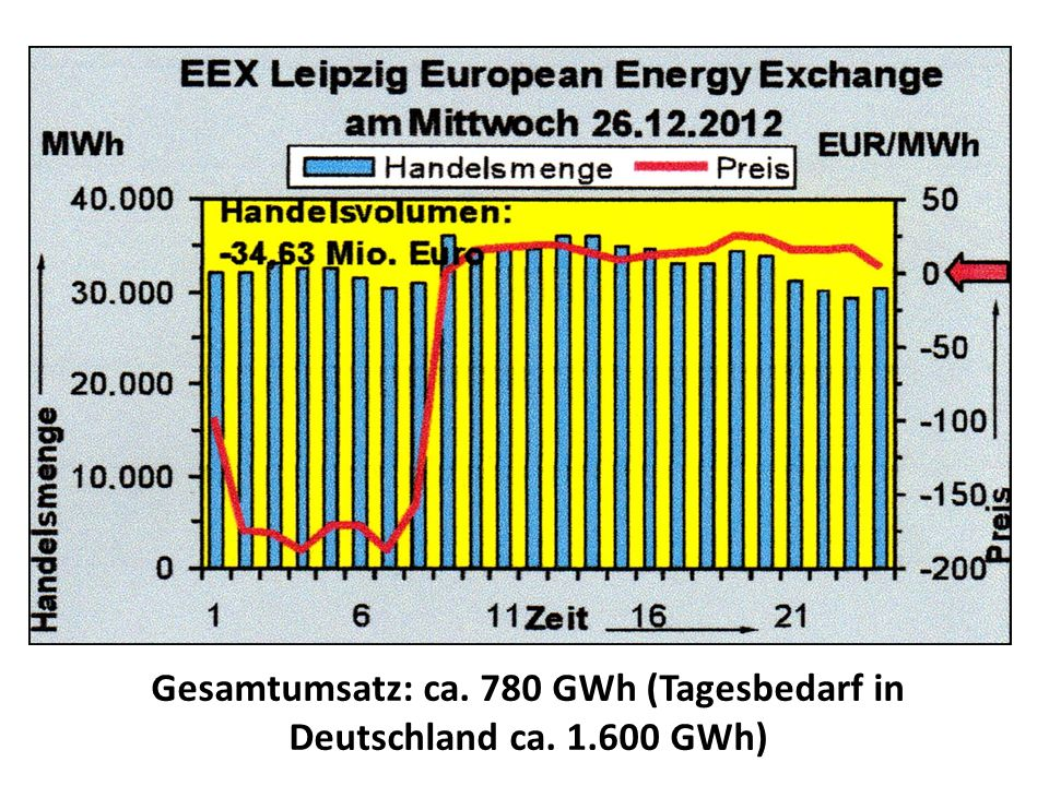 Gesamtumsatz: ca. 780 GWh (Tagesbedarf in Deutschland ca. 1.600 GWh)