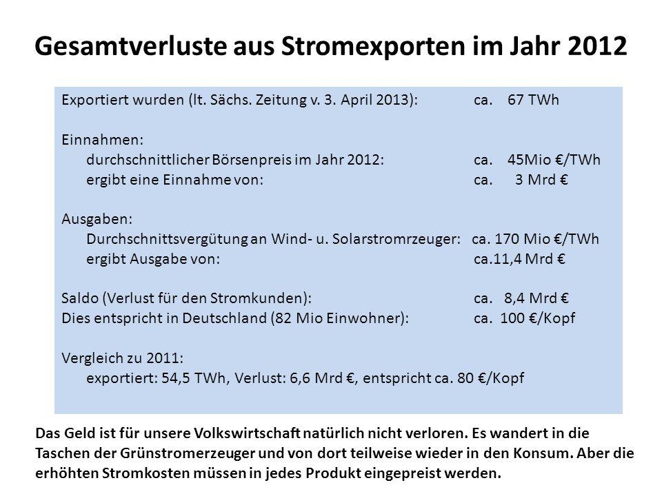 Gesamtverluste aus Stromexporten im Jahr 2012